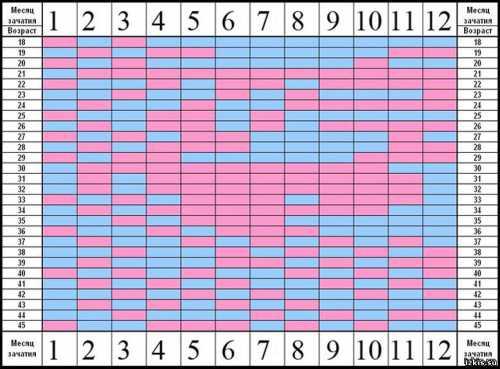 Китайский календарь зачатия ребенка
